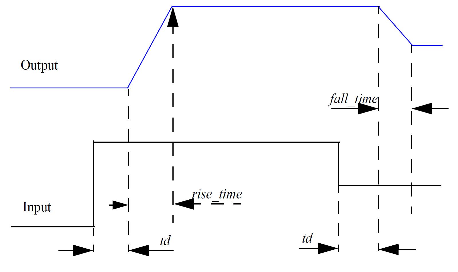 verilog a reference  digital gate