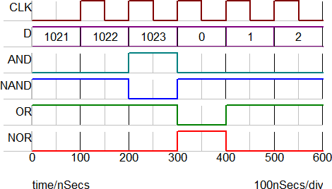 Digital lookup table which allows the counter to reach the maximum count during a short simulation run as the counter counts up the andnand gates transition at 1023 urtaz Image collections