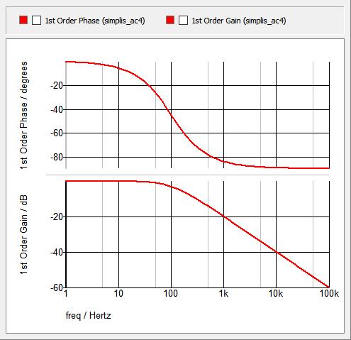 Laplace Filter